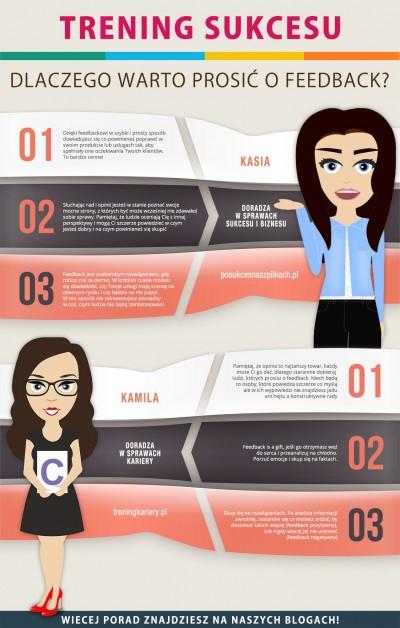 infografika Trening Sukcesu